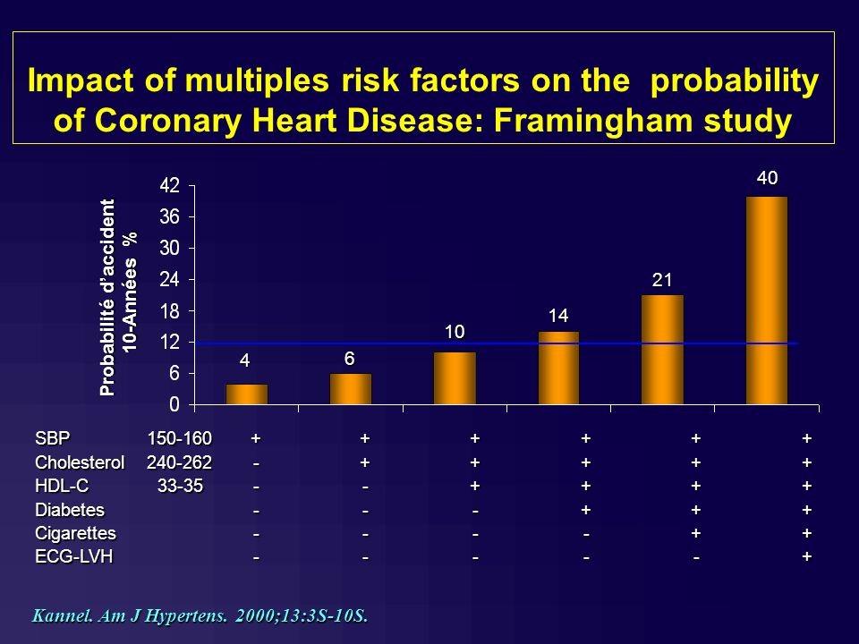 גרף עמודות - השפעת גורמי סיכון מרובים על ההסתברות למחלת לב כלילית